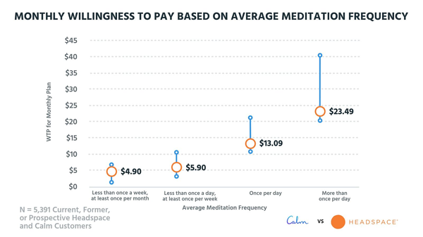 Tearing Down the Pricing of Headspace and Calm How to