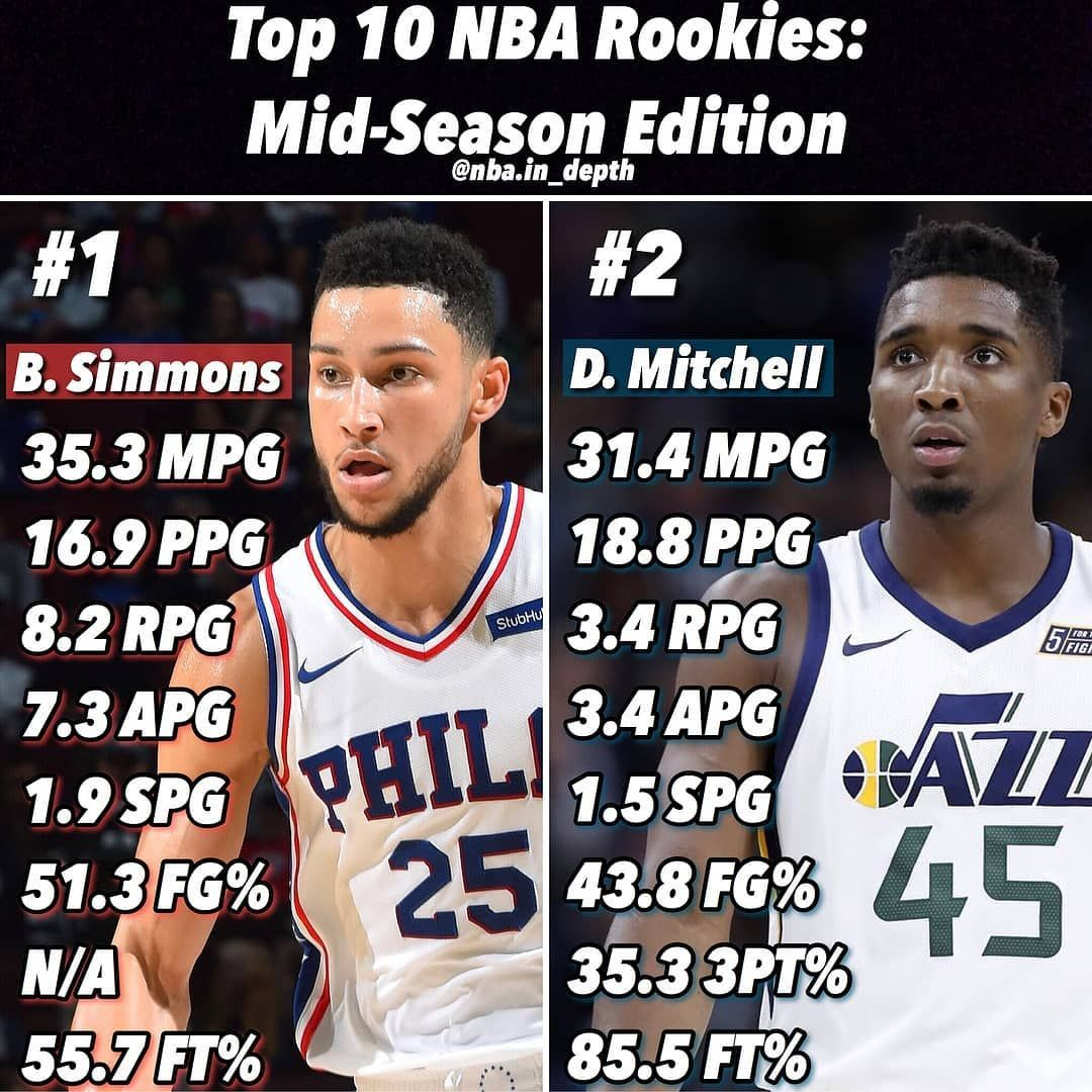 A top 10 NBA list of the Rookies of the year as for now that I found. What you guys think??? #76ers  #76sixers  #Sixers #Philadelphia #Philla #Philly #Philadelphia76 #PhiladelphiaSixers #GoSixers #SixersNation #BenSimmons #JoelEmbiid #MarkelleFultz #DarioSaric #TrustTheProcess #TTP #ILoveSports20 #ILoveSports #BrotherlyLove #RichaunHolmes #RobertCovington #NBA #JJRedick #ROTY #RookieOfTheYear  #SixersFans #SportsFans