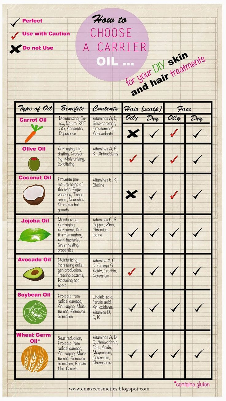 Carrier Oil Chart for Your DIY Skin and Hair Treat...: #carrieroil ...