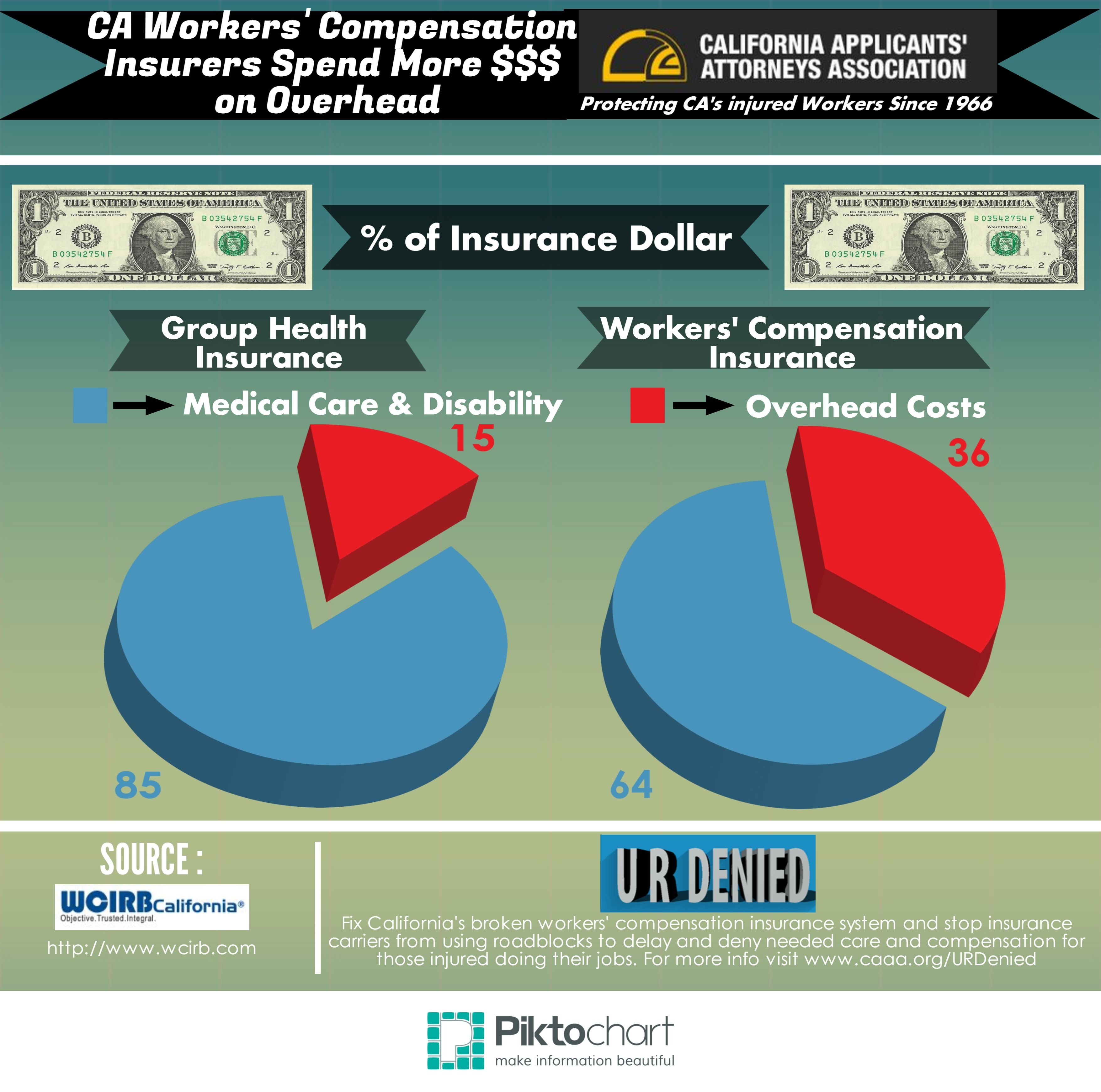Insurers spend more money on overhead group