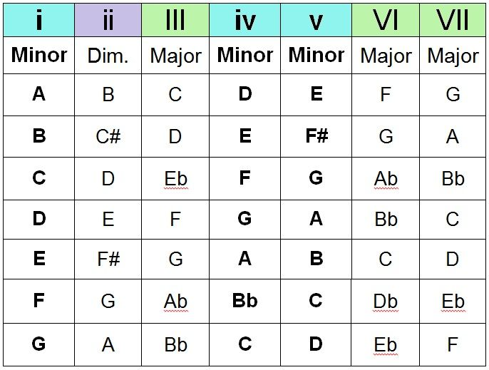 major and minor chords piano pdf