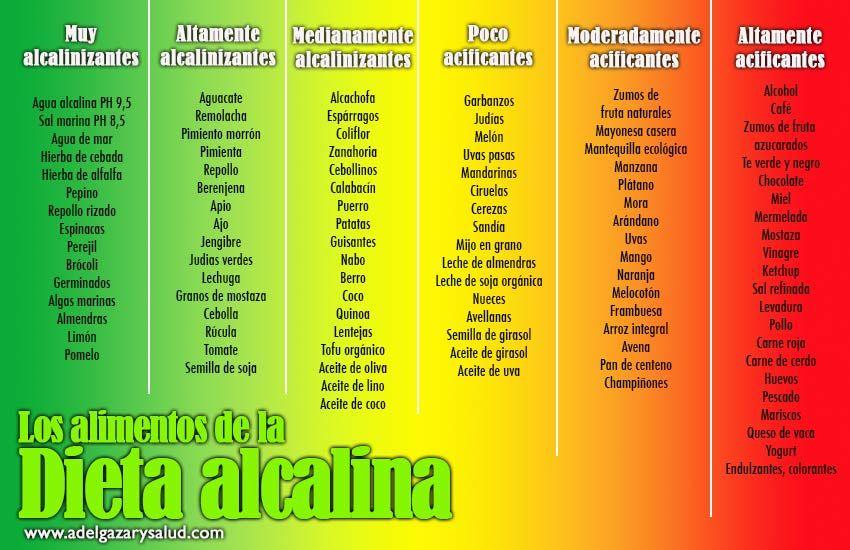 Dieta Alcalina Tabla Alimentos Keyword Suggestion Healthy Tips Healthy Recipes