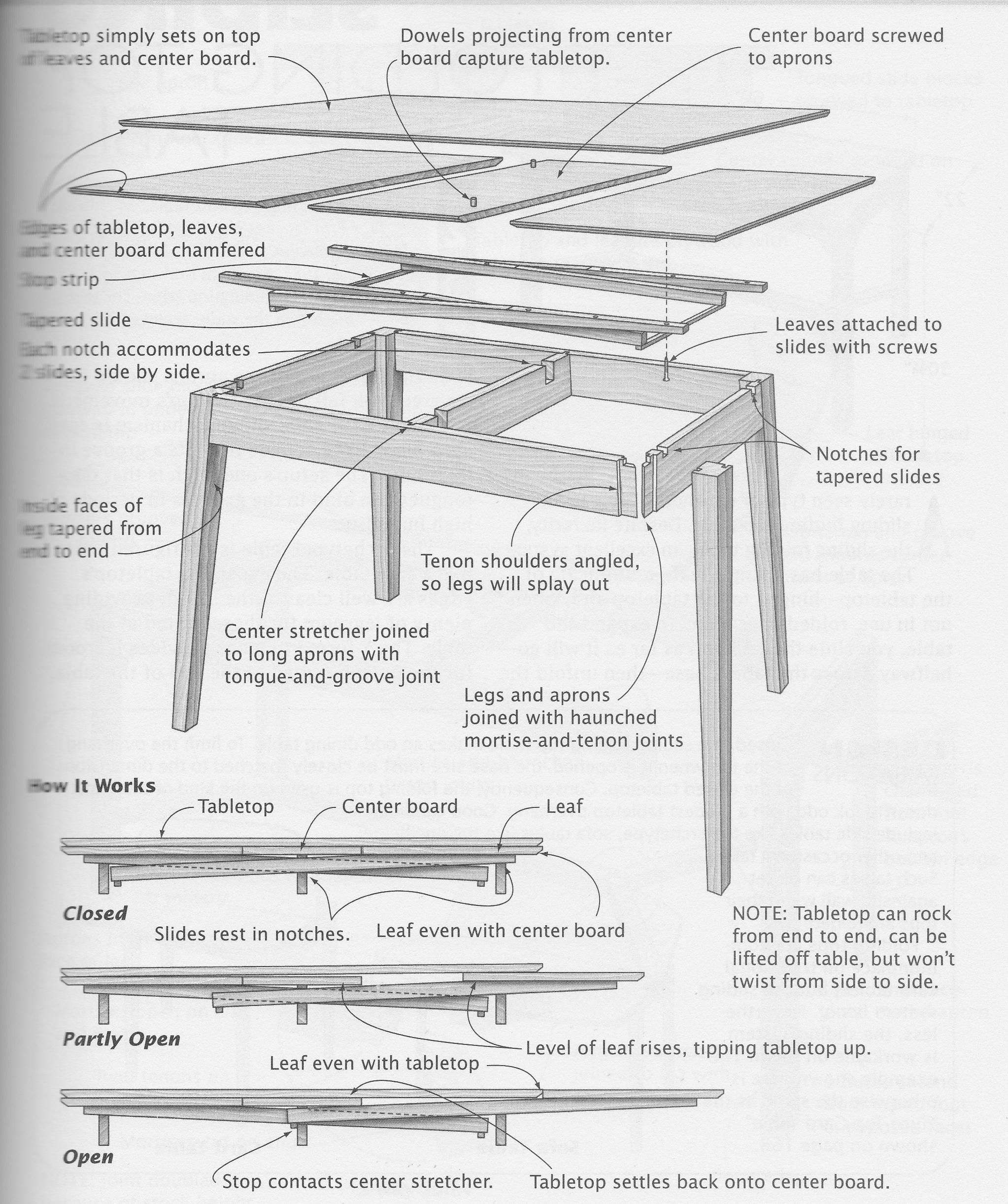 Draw Leaf Tables Dutch Pull Outs Too More About How They Work. Illustrated Cabimaking Bill Hylton Great Draw Leaf Table Article. Wiring. Leaf Project Drone Wiring Diagram At Scoala.co