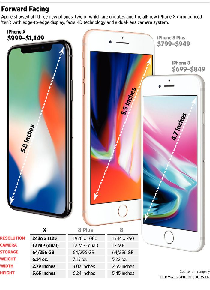 brand new 05022 a77b3 iPhone X vs iPhone 8: What Are the Big Differences? | Tech | Iphone ...