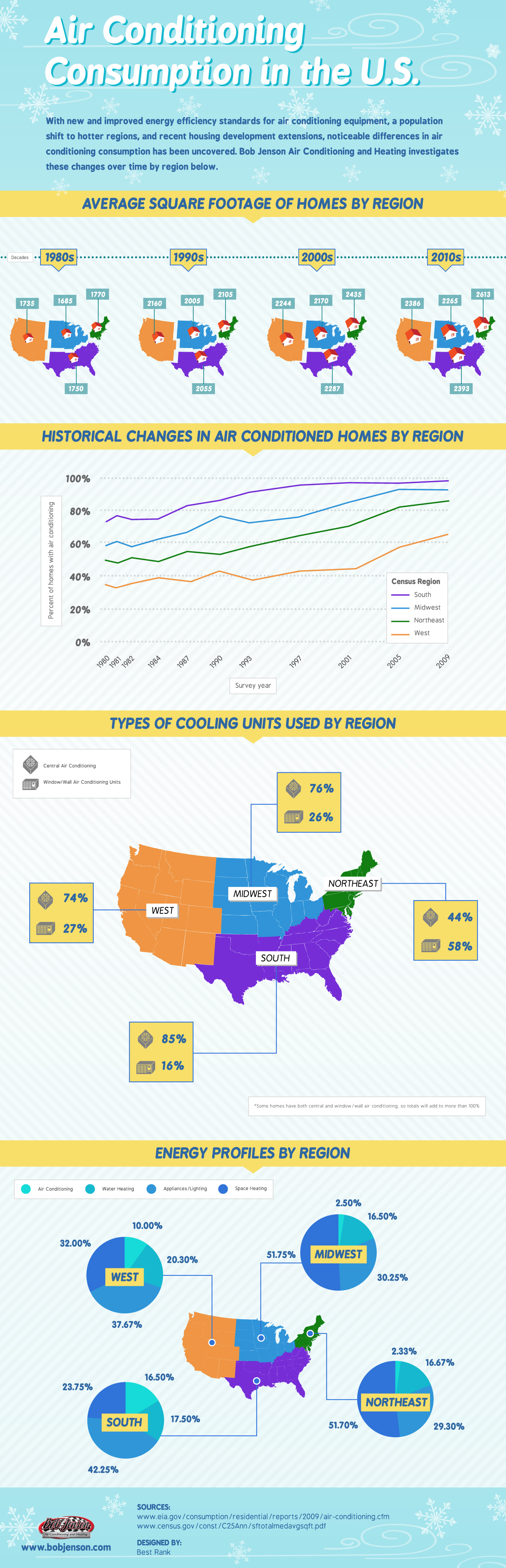 Air Conditioning Consumption In The U.S. [INFOGRAPHIC]