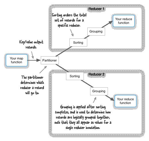 ramblings of a distributed computing programmer