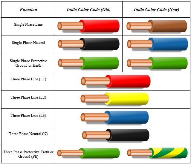 Colour Electric Wires, What Is The Color Code For Wiring
