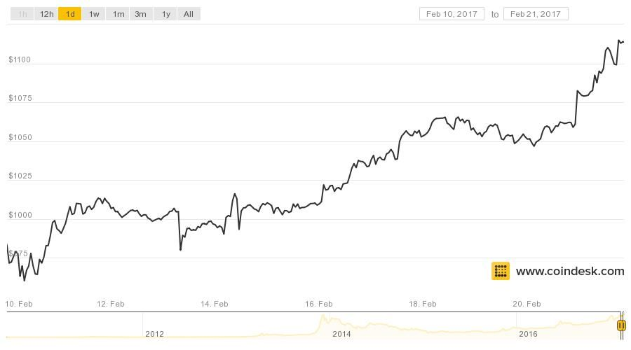 Bitcoin Price Tops 1000 For Longest Stretch In History