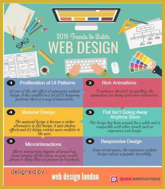 How To Design The Right Kind Of Web Design Portfolio For Your Business Web Design Tips Portfolio Web Design Business Web Design Web Design London