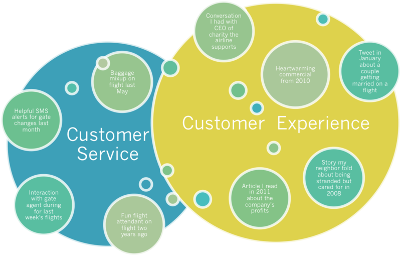 Customer service vs customer experience | Customer Service ...