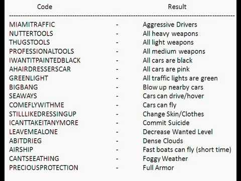 Cheating Codes Of Gta Vice City Saferbrowser Image Search Results Gta Coding Different Words
