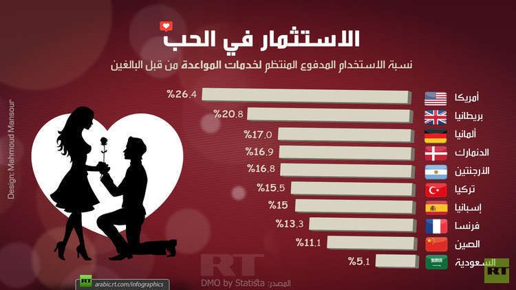 الاستثمار في الحب Rt Arabic Memes Ecard Meme Design