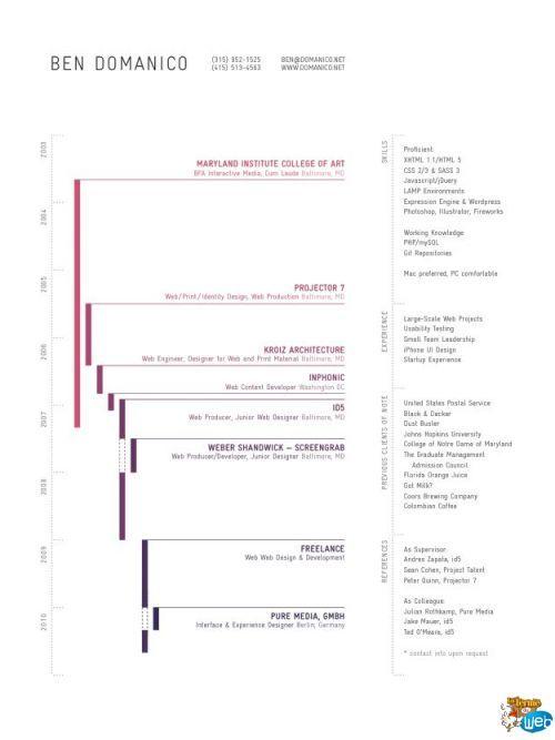 CV design timeline Graphisme \/ Design \/ Web \/ Pinterest - web designer resume