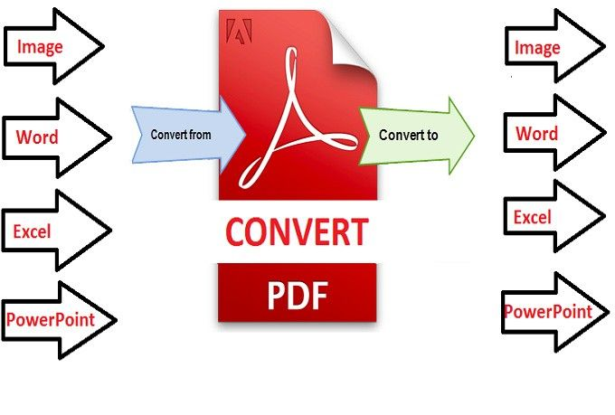 I Will Convert Pdf Or Any File Of Up To 30 Pages With Editable Pdf