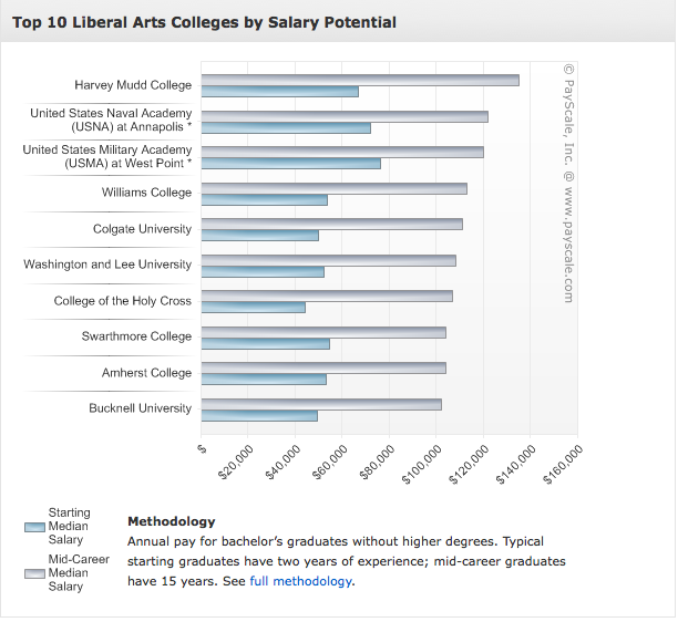 Top 10 Liberal Arts Colleges By Salary Potential Valueofedu Http