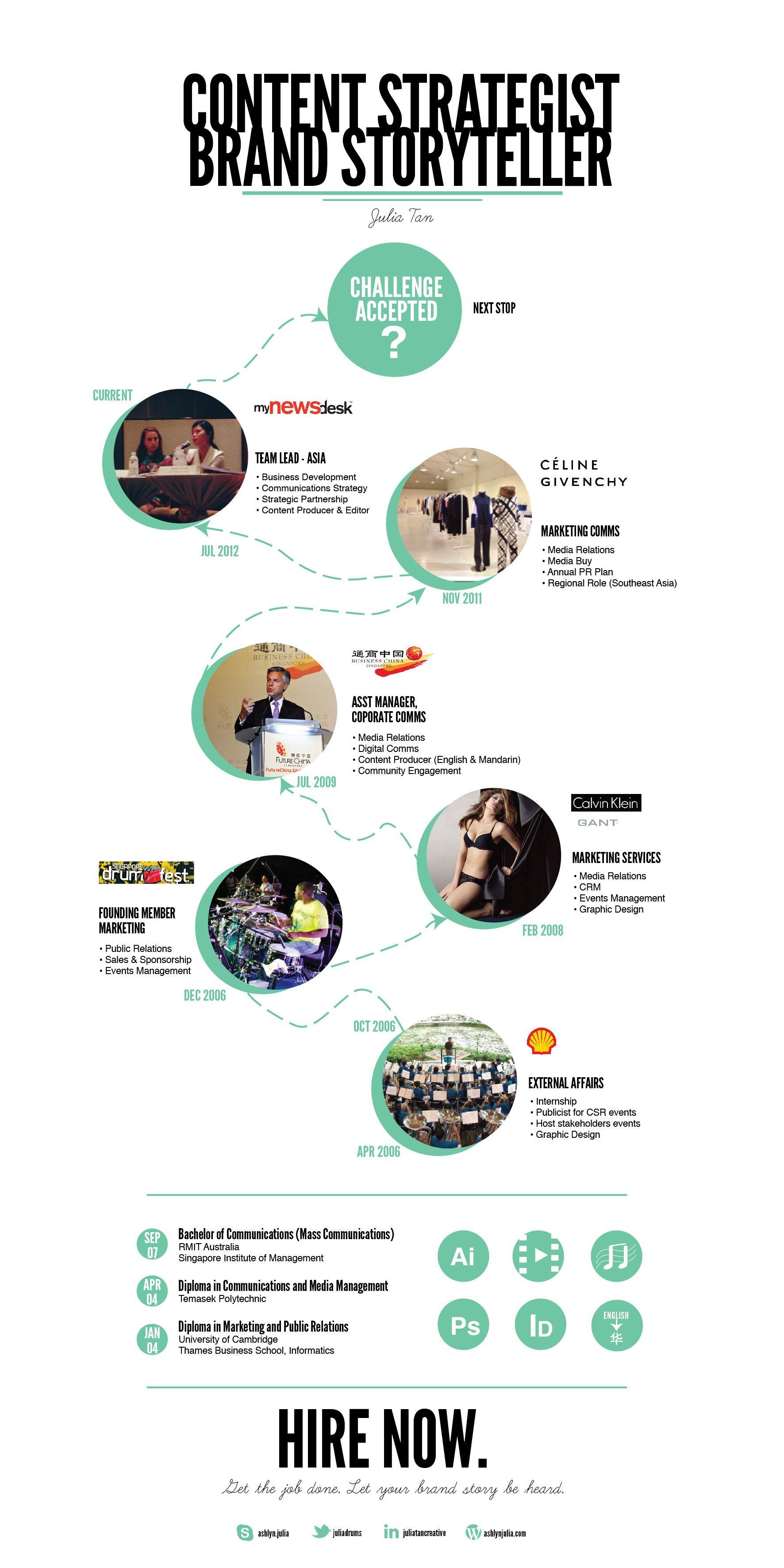 Brand Storyteller Content Strategy Storytelling Brand Strategist Content Strategy