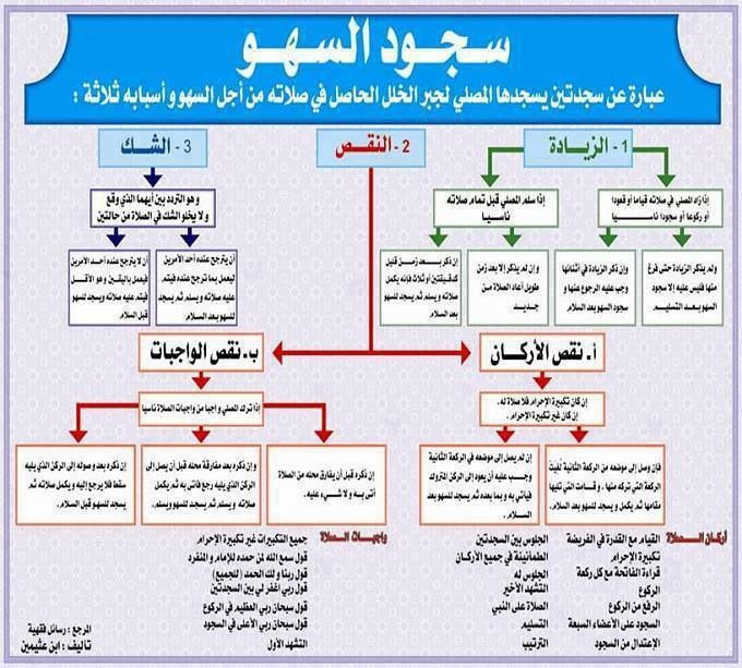 سجود السهو Islamic Phrases Islam Facts Islam Beliefs