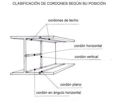 Soldadura Por Arco Electrico Equipo Materiales Y Procedimientos