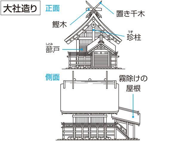 大社造り【たいしゃ\u2010づくり】神社本殿形式の一。日本古代の建築