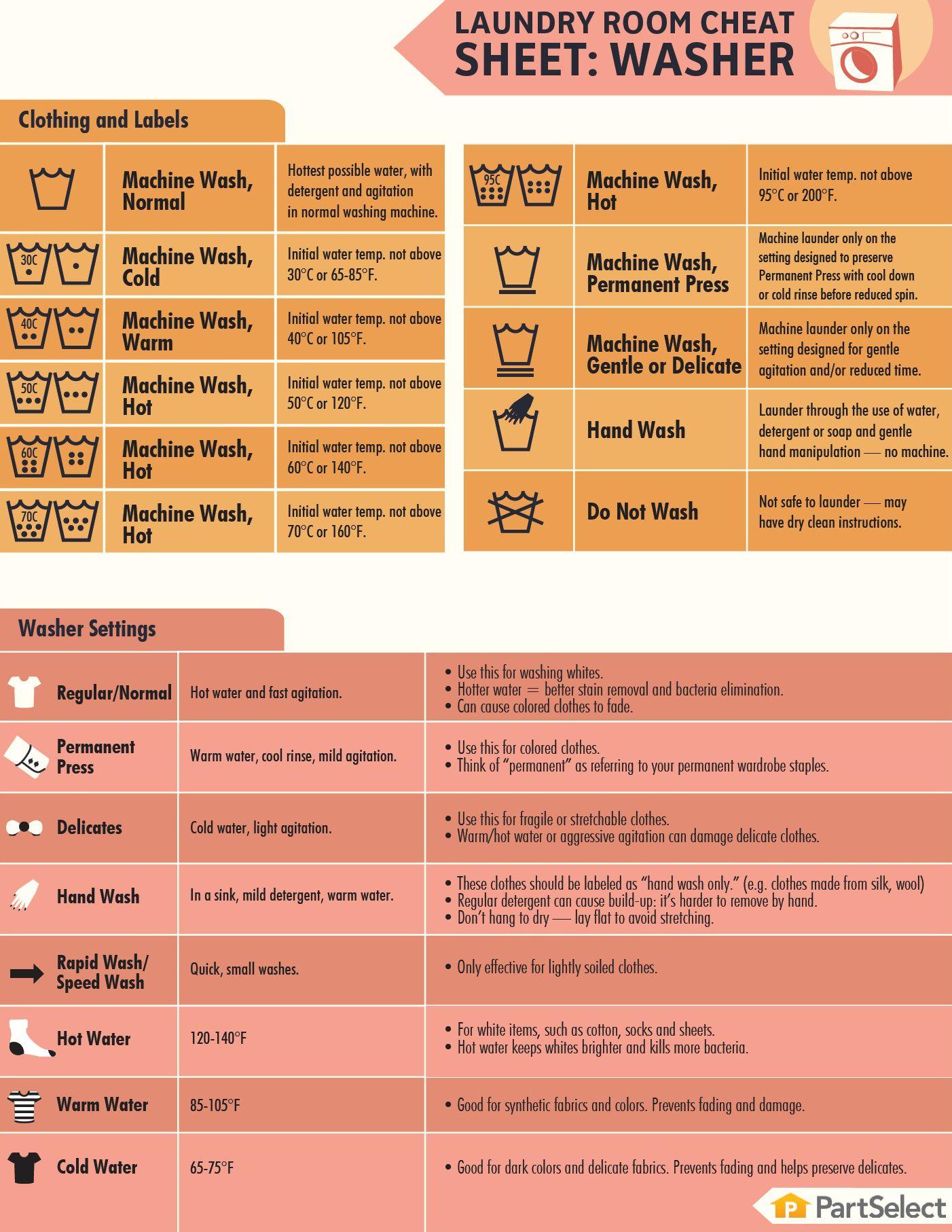 Top ten best quiet washing machines 2017 laundry room cheat sheet laundry chart on laundry symbols nvjuhfo Choice Image