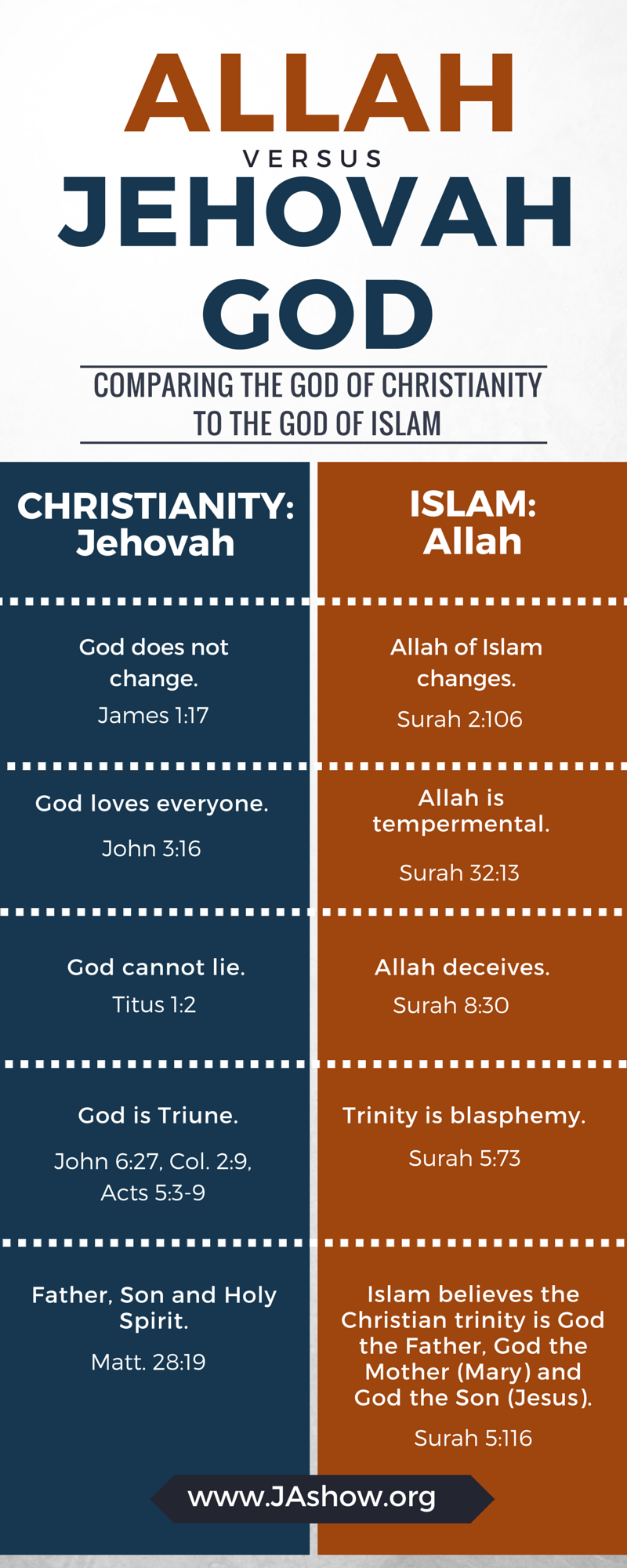 a comparison of christianity and islam religions Christianity and islam: a side by side comparison may 15, 2015   it is not the purpose of this site to promote any particular religion, including christianity.