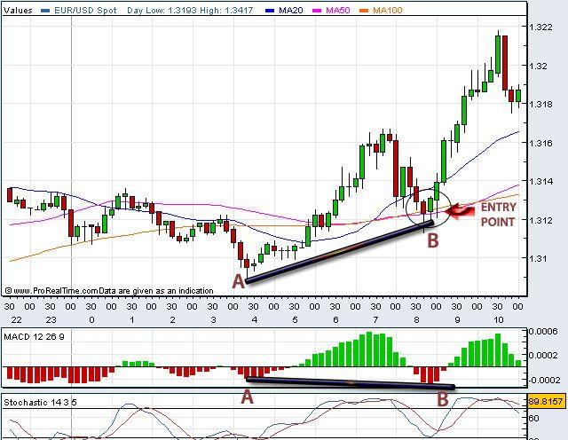 technische analyse forex trading
