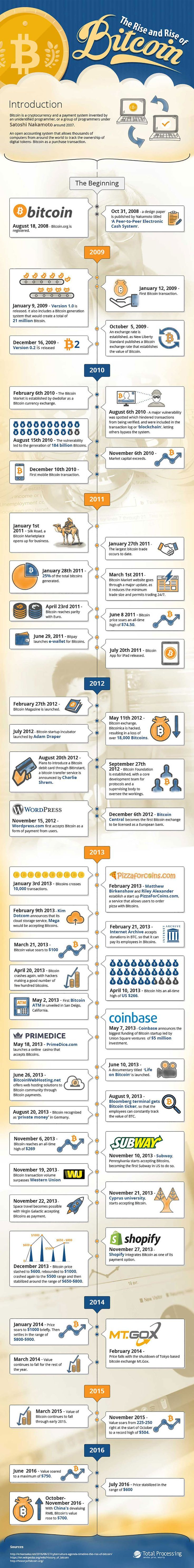 The Rise and Shine of Bitcoin [Infographic]