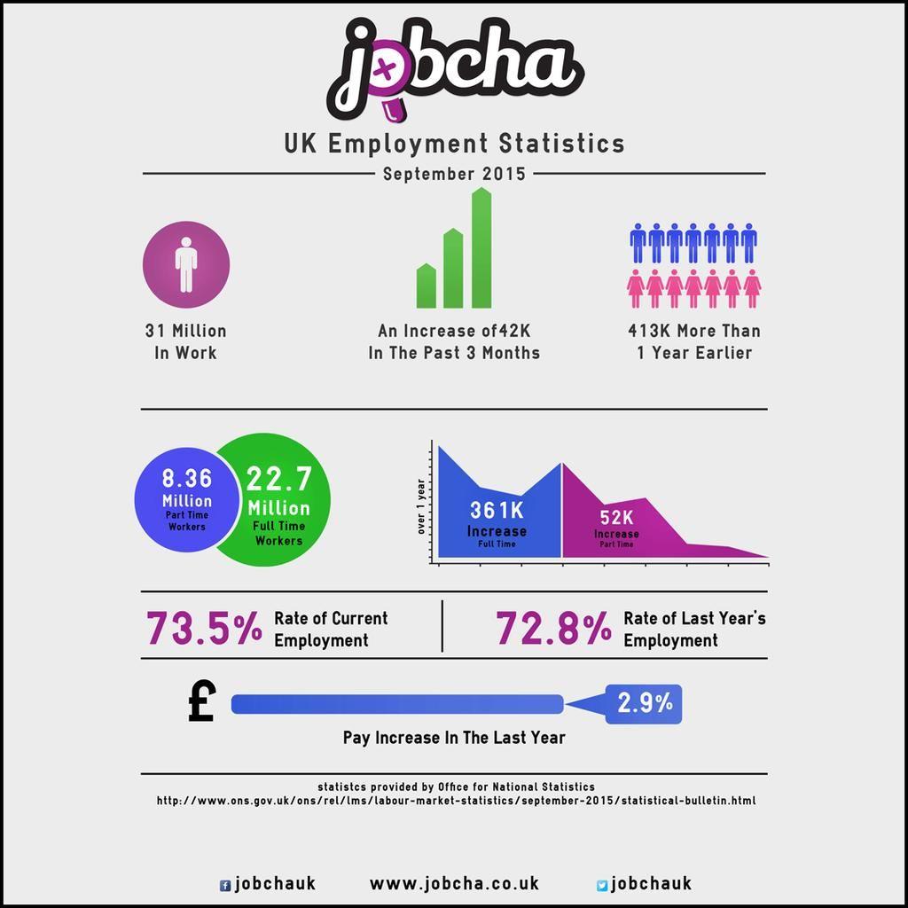 Jobcha UK on Twitter Job hunting, Employment statistics