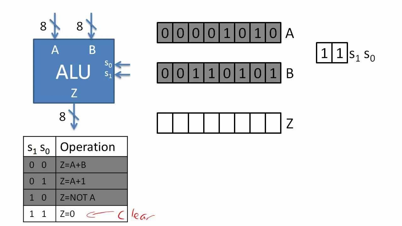 hight resolution of arithmetic logic unit