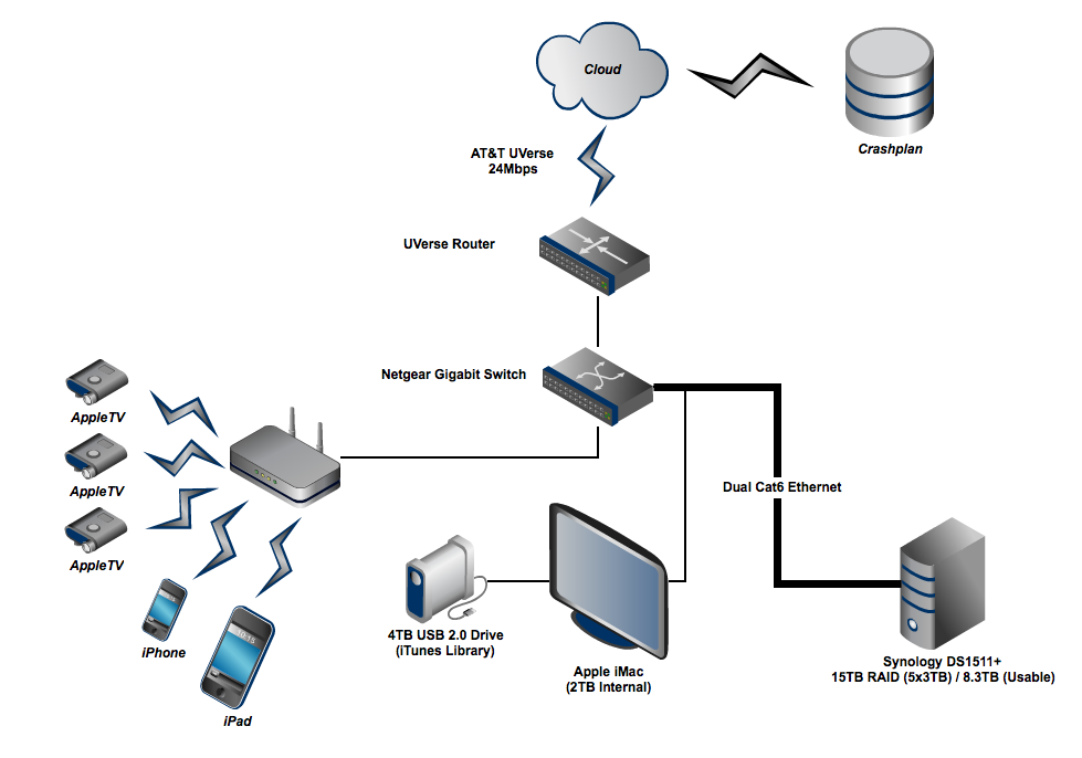 Planning Your Home Network Design   Http://homedecormodel.com/planning
