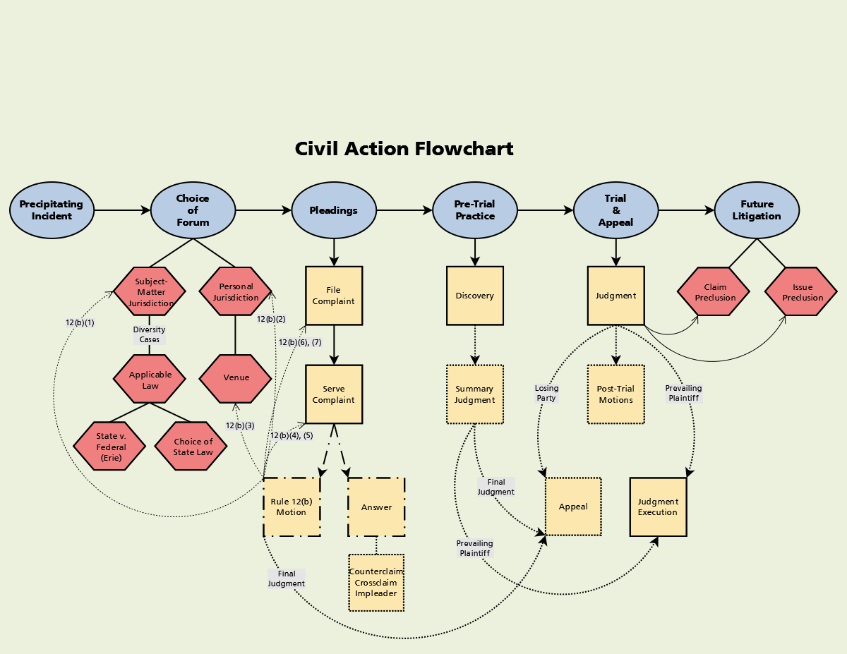 Civil Action Flowchart Png 1 200 927 Pixels Law School Life Civil Procedure Business Law