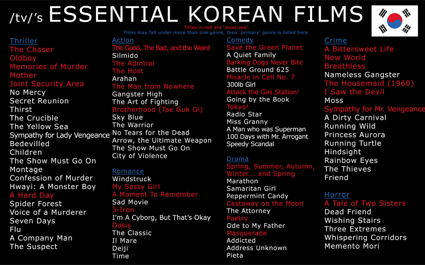 List of best Korean movies tops Reddit front page | *Things to Know