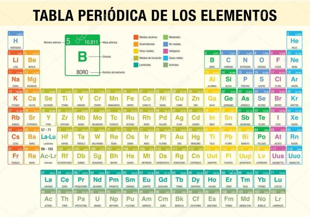 Tabla periodica completa tablaperiodica tablaperiodicacompleta tabla periodica completa tablaperiodica tablaperiodicacompleta tablaperiodicaparaimprimir tablaperiodica2018 tablaperiodicaelementos urtaz Choice Image