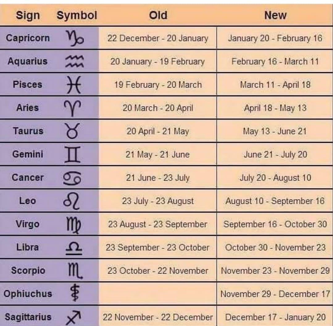 New zodiac sign dates
