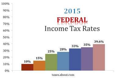 Federal tax brackets in a mobile friendly format federal tax ea