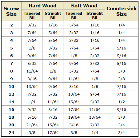 Drill Bit Size Based On Screw Size Chart Good To Remember Drill Bit Sizes Woodworking Tips Woodworking