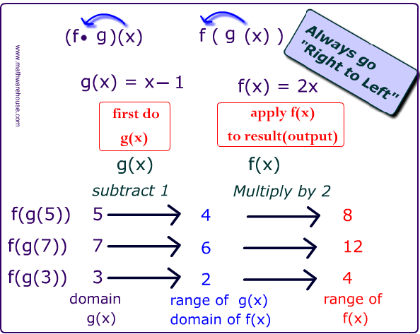 Pictures Of Composition Of Functions Free Images That You Can Download And Use Functions Math Algebra Humor Education Math