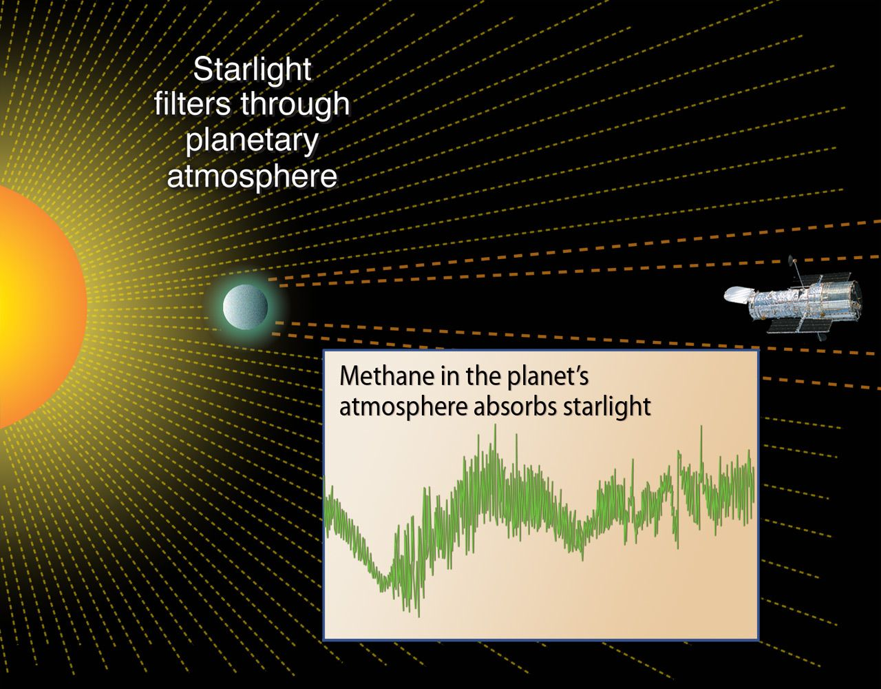 Planets Origins Of Life James Webb Space Telescope Planets Planetary Atmosphere
