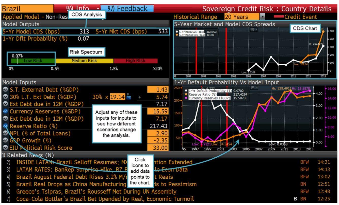 Mercado internacional 'exagerou' no pessimismo sobre Brasil, diz Bloomberg
