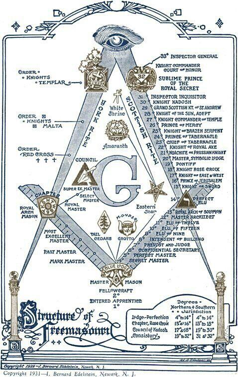 Pin By Big Mike On Freemason Pinterest Freemason