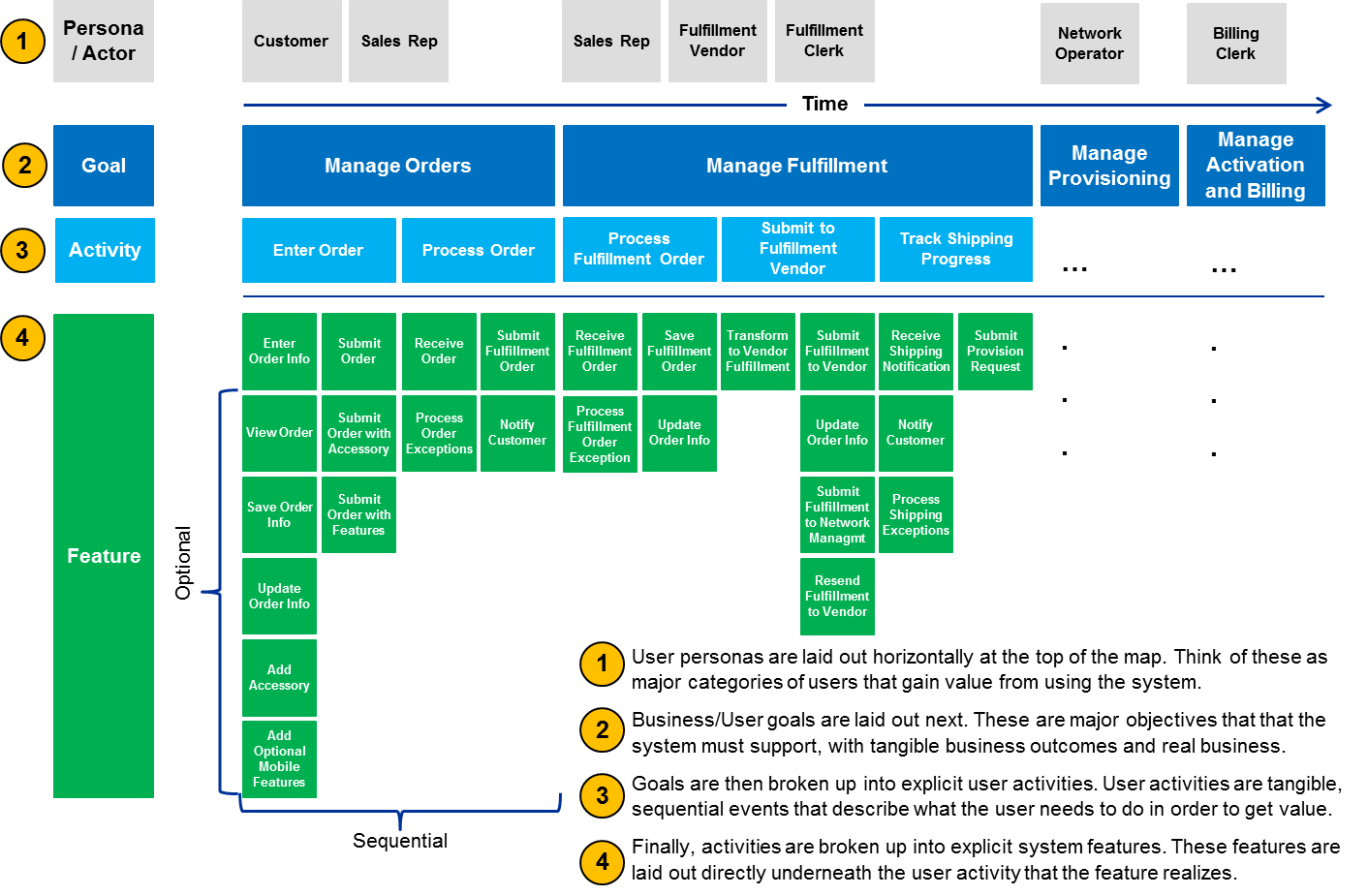 Pin By Wwdgd On User Story Mapping