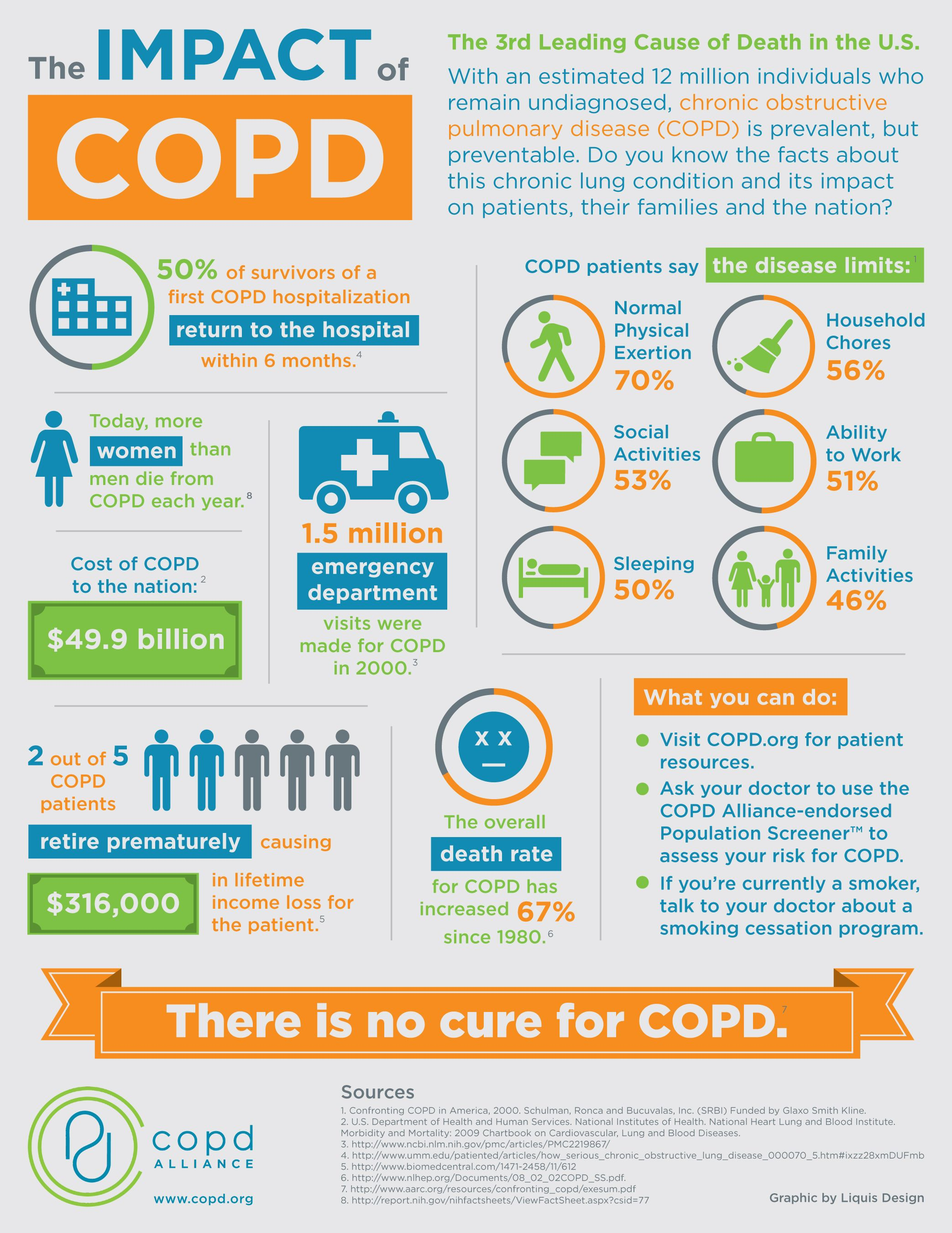 COPD - Chronic Obstructive Pulmonary Disease Infographic - PLEASE