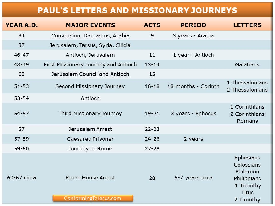 In The Mid 40s To The Mid 50s Paul Founded Several Churches In Asia Minor And Europe In What Was The Bible Study Scripture Bible Study Topics Bible Study Help