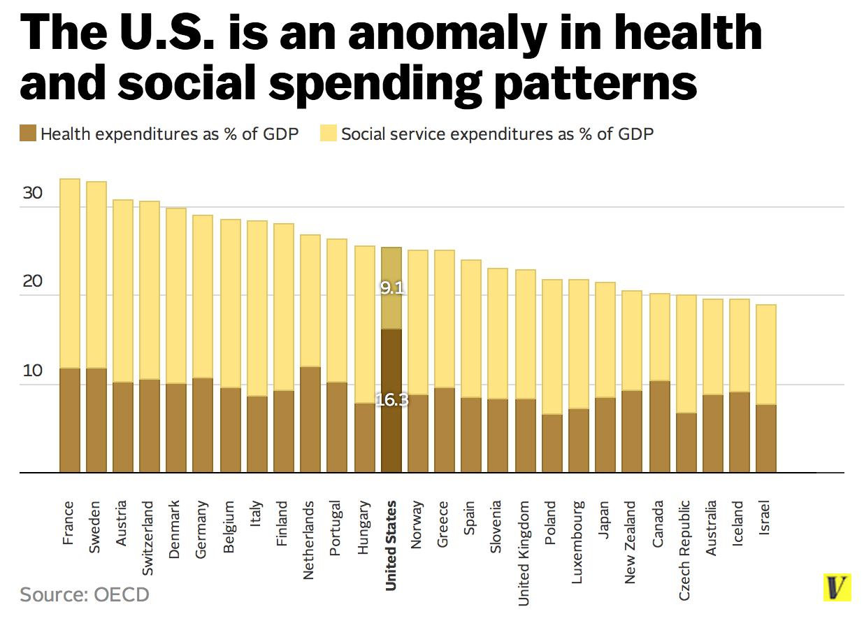 Health care paradox