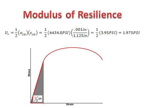 modulus of resilience equation - Google Search