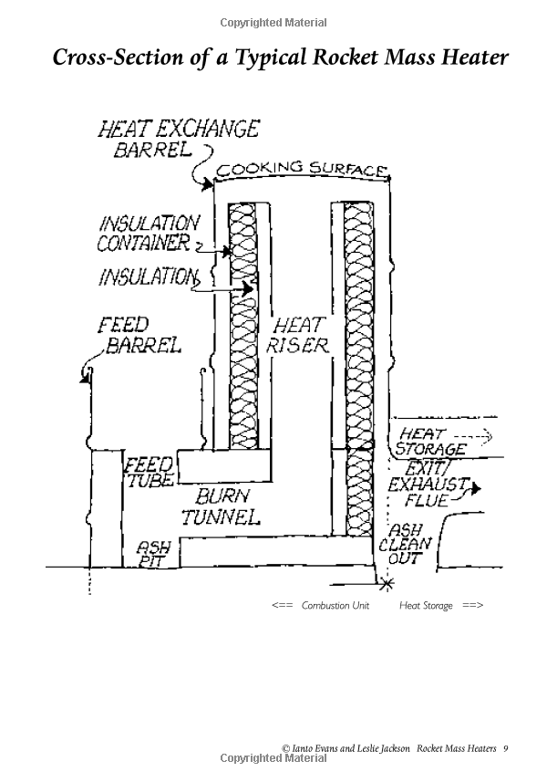 Rocket Mass Heaters Superefficient Woodstoves You Can Build