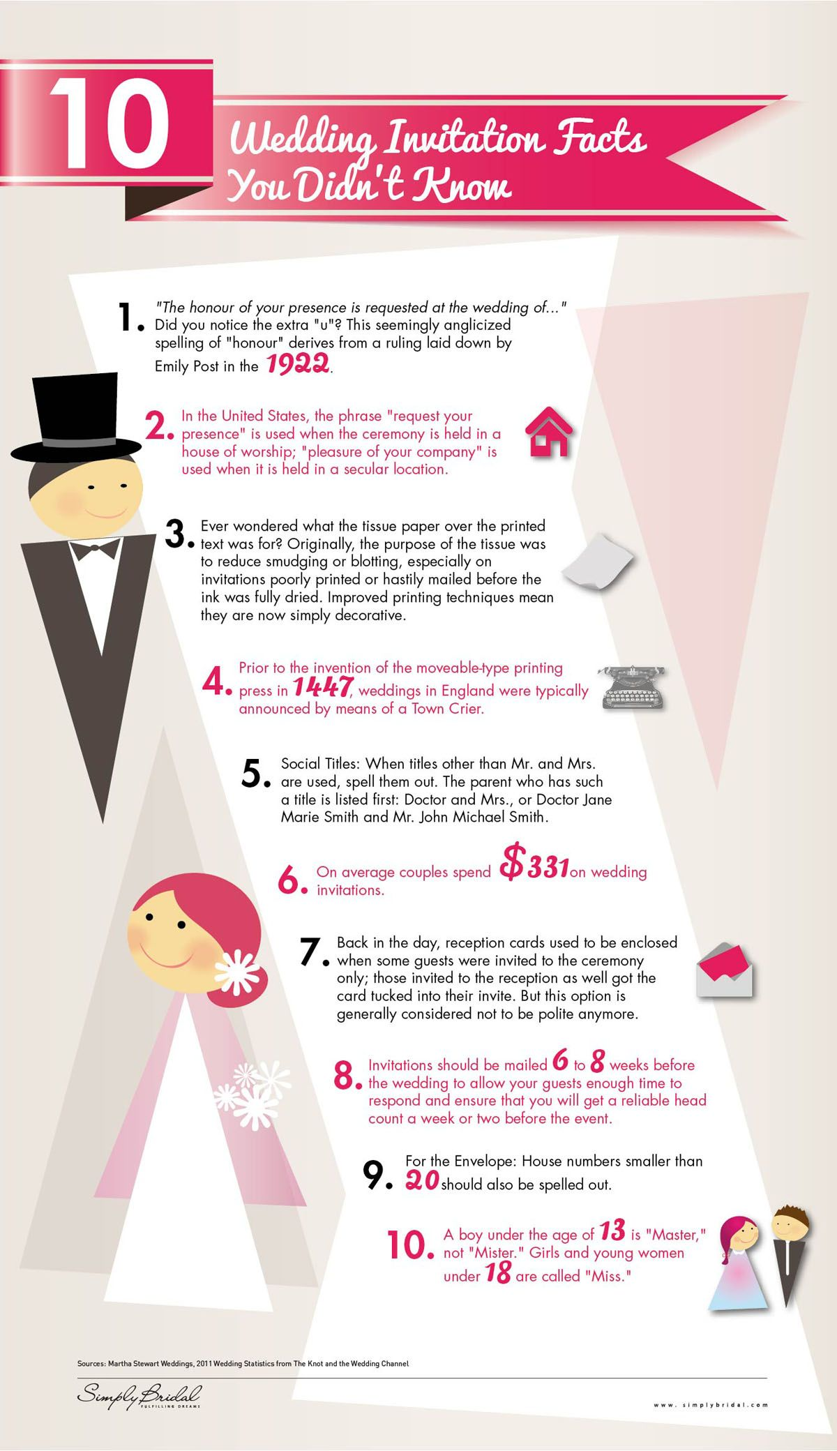 Ten wedding invitation facts you didn't know. Funny