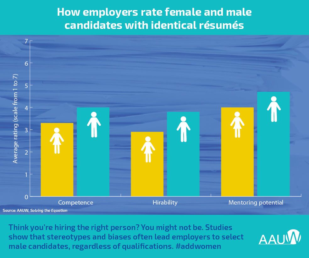 A chart showing that employers choose men over women for