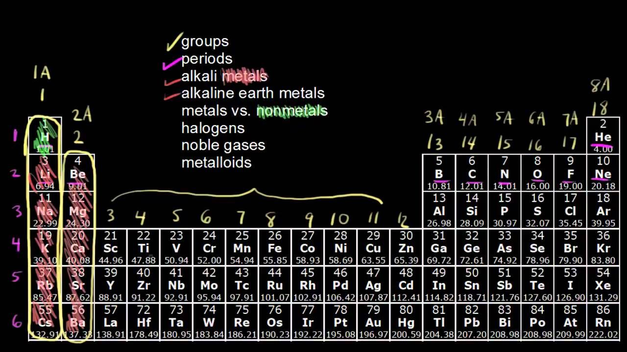The Periodic Table Classification Of Elements Periodic