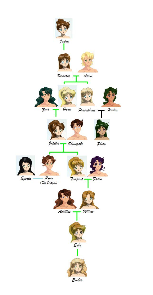 Family Tree of Jupiter by Moon-and-Sars | fandom | Pinterest | De ...
